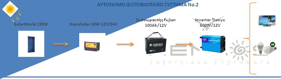 Προτότυπο Aenaos