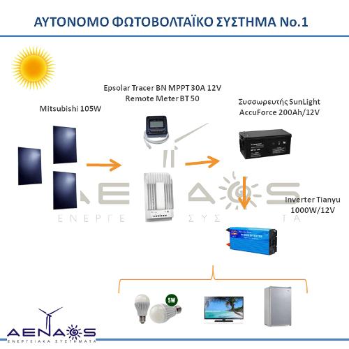 AENAOS_Template_500