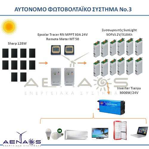 Πρότυπο Aenaos