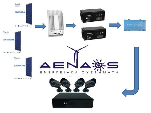 energy8bkp.aenaos
