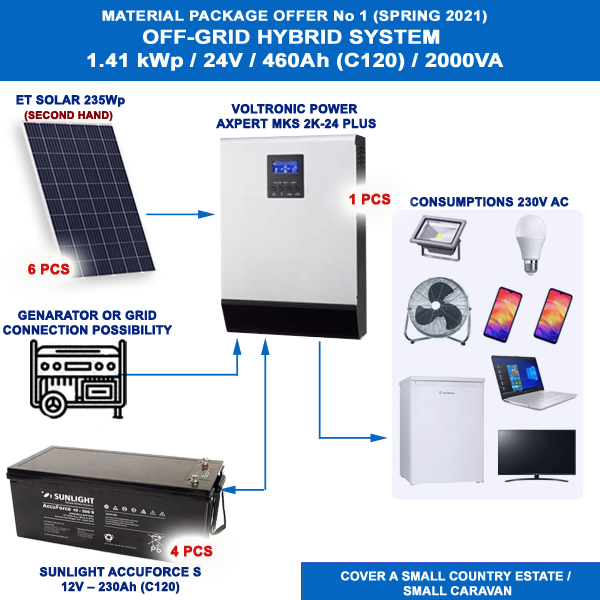 MATERIAL PACKAGE OFFER No 2 OFF-GRID SYSTEM  FOR SMALL HOLIDAY HOMES / SMALL CARAVAN / CAMPING