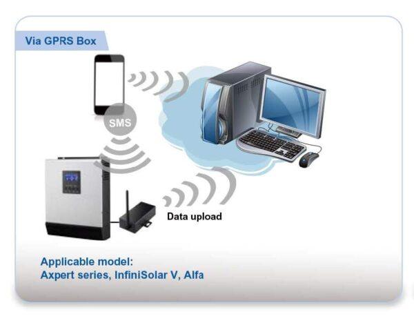OPTIONAL EXTERNAL GPRS BOX FOR AXPERT 1K-5K
